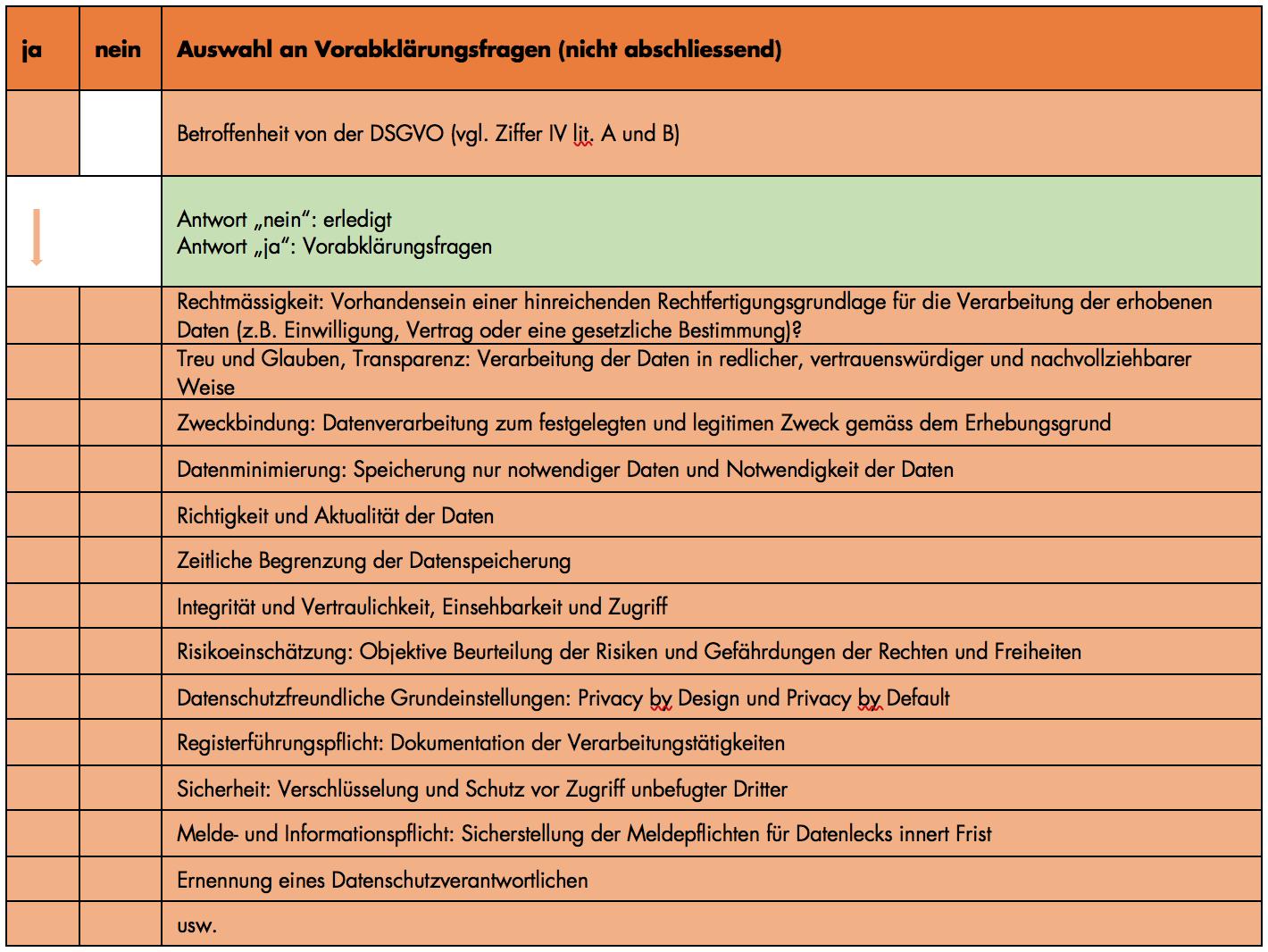 DSGVO: Betroffenheit Vorabklärungsfragen (nicht abschliessend)